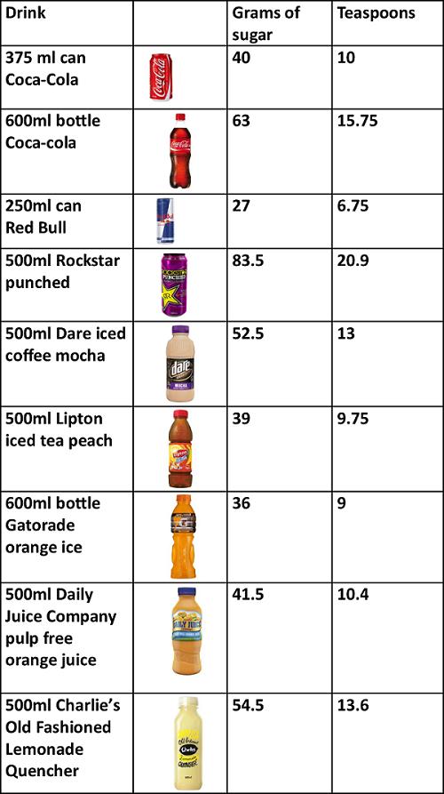 sugar in drinks
